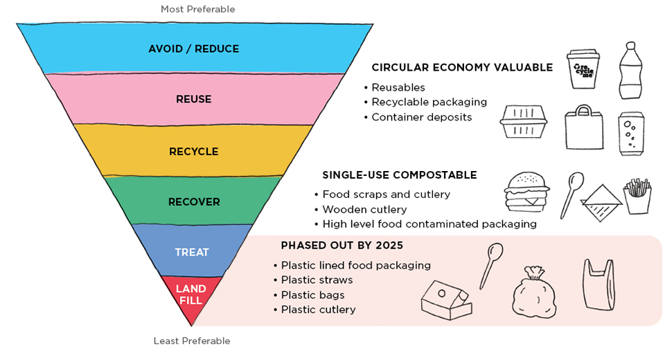 Image of cut the rubbish waste management hierarchy by Detpak