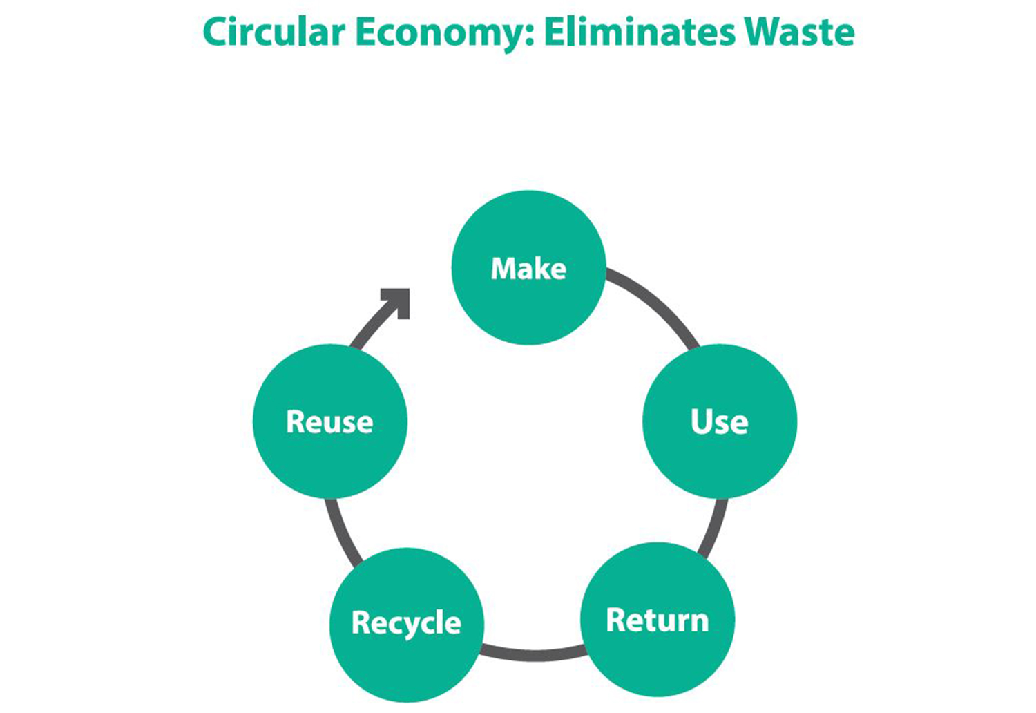 Image or circular economy diagram, showing resources need to be used again and again