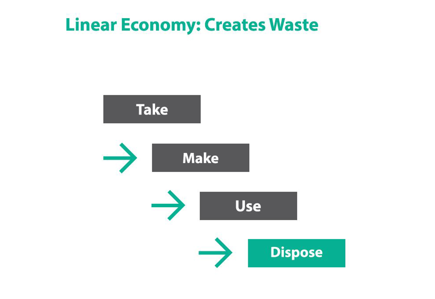 Image of Linear Economy, showing make, take, use, dispose