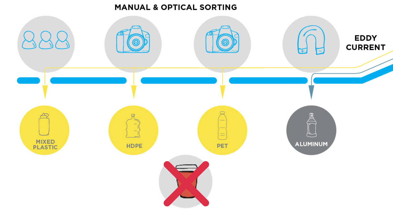 Image of optical sorting where takeaway cups are not accepted