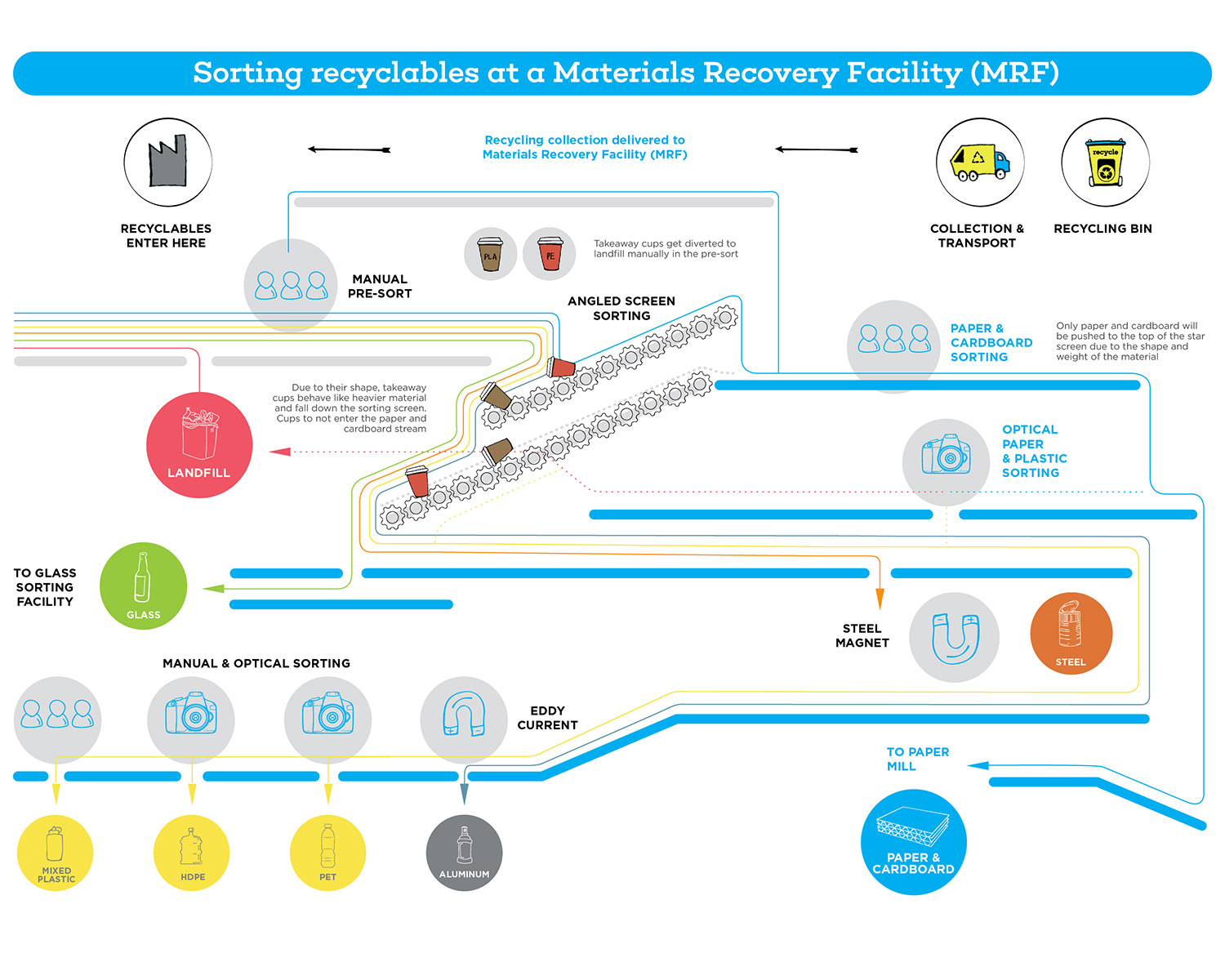 Diagram of a Materials Recovery Facility, showing the journey of a cup