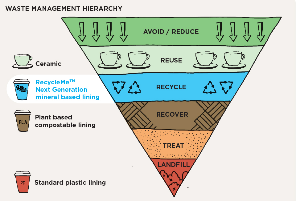 waste management hierarchy graphic  adapted from the Australian Government, National Waste Policy 2018.